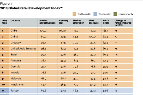 Global Retail Development Index .jpg
